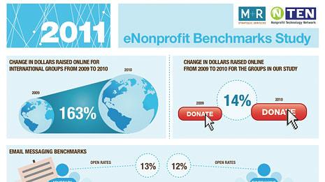 2011 eNonprofit Benchmark infographic