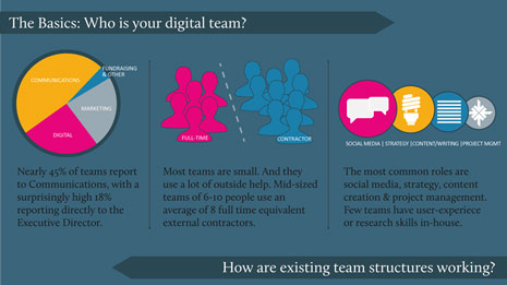 Communicopia Digital Teams research infographic