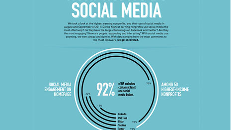 Rad Campaigns and Craig Newmark Social Media infographic